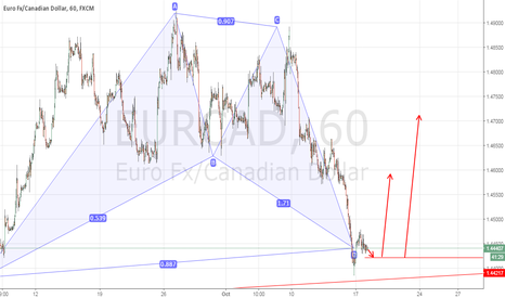 EURCAD: EURCAD 1H 0.618 RETRACEMENT BUY SETUP