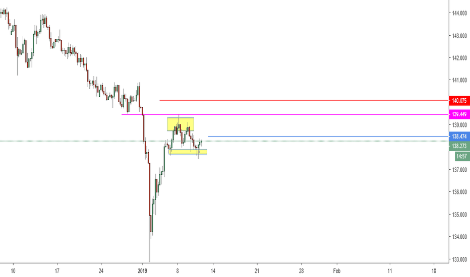 GBPJPY: Possible 2618 Trade Set Up