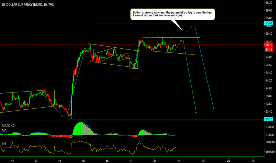 DXY: Limited up leg