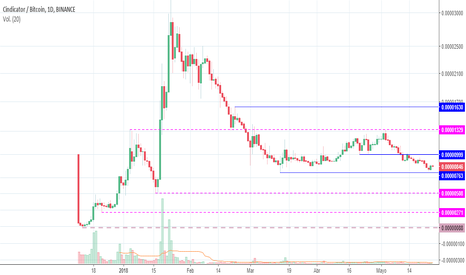 CNDBTC: CIndicator (CNDBTC) - Análisis de Price Action (1D)