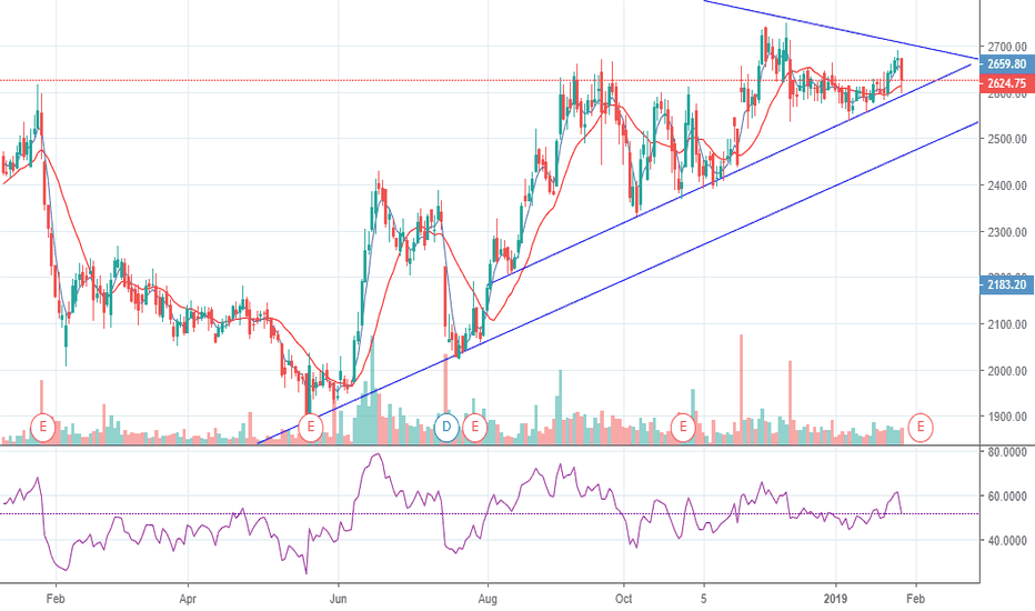 DRREDDY: DRREDDY CAN FIND SUPPORT AT TRENDLINE?? JAN28 CMP 2624