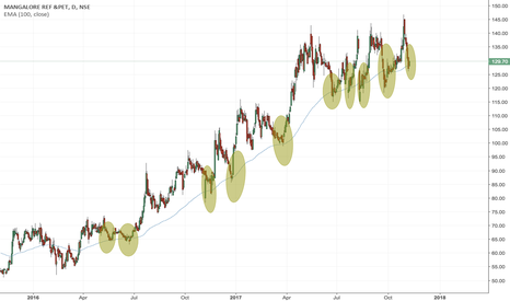 MRPL: MRPL 100 day EMA stock personality