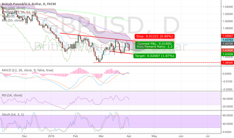 GBPUSD: GBP/USD short opportunity