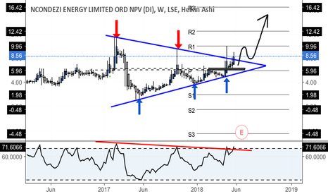 NCCL: Broken long term symmetrical triangle - higher highs to come
