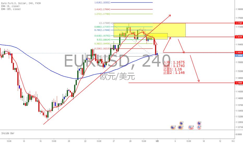 EURUSD: 欧元。4小时打破上升趋势的回踩做空计划