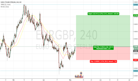 EURGBP: EURGBP 4Hr Timeframe Long Position