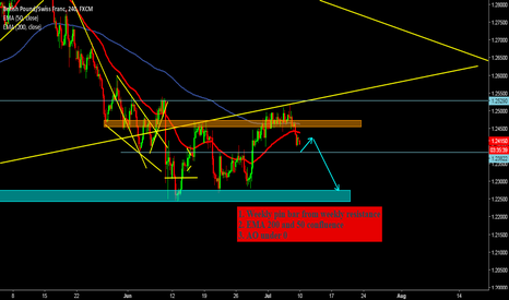 GBPCHF: Short idea after pull back