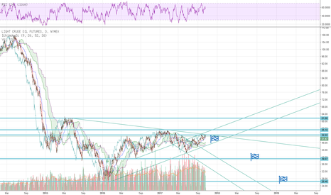 CL1!: Öl auf lange Sicht, mögliche, schwächere Kurse.