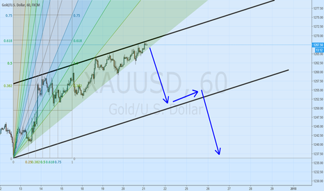 XAUUSD: short gold from now