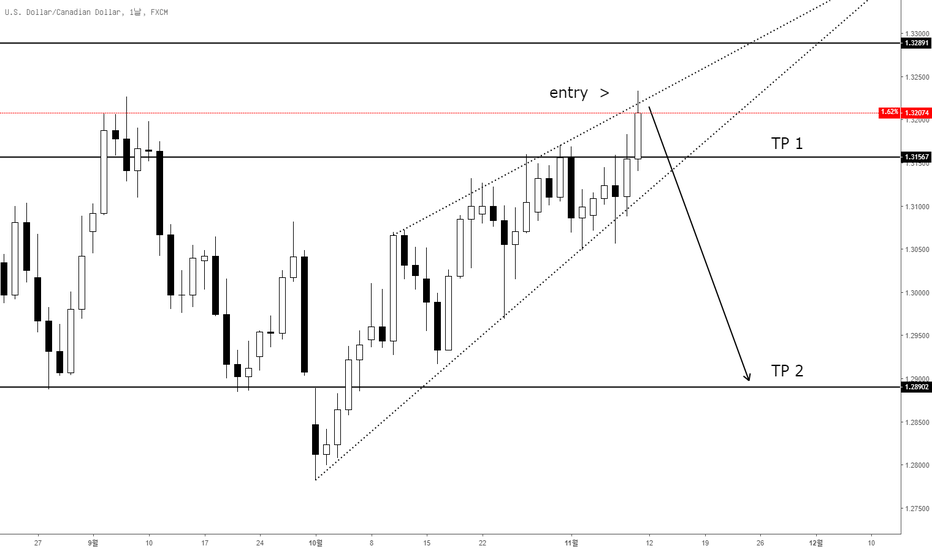 USDCAD: 캐나다 매도