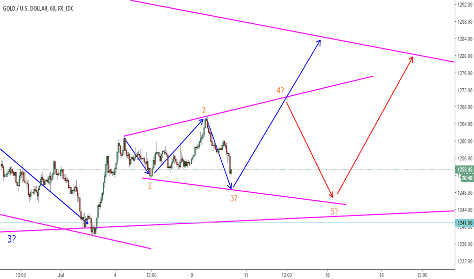 XAUUSD: XAUUSD Corrective Structure With Bullish Break Anticipated