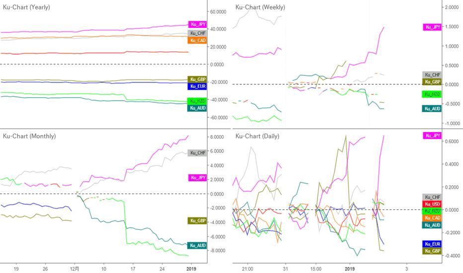 USDJPY: ドルが弱いのではなく、円が強い|年次、月次、週次、日次で通貨の強弱を比較