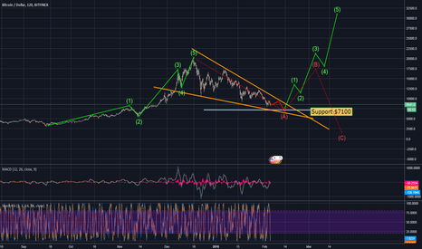 BTCUSD: Bitcoin - BTC - lower low