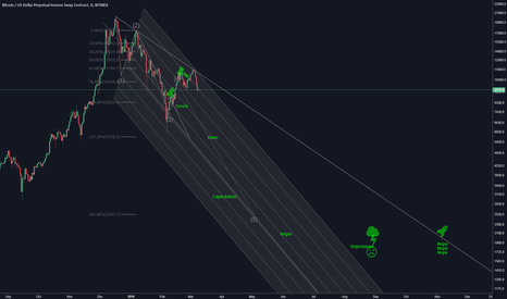 XBTUSD: Update to Feb 4th Idea. Market cycles. Bear