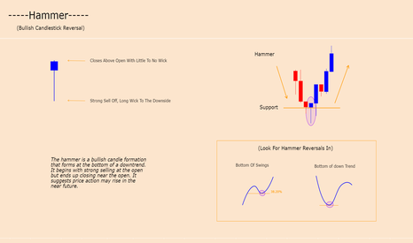 GBPNZD: HAMMER - CANDLE FORMATION (BULLISH REVERSAL)