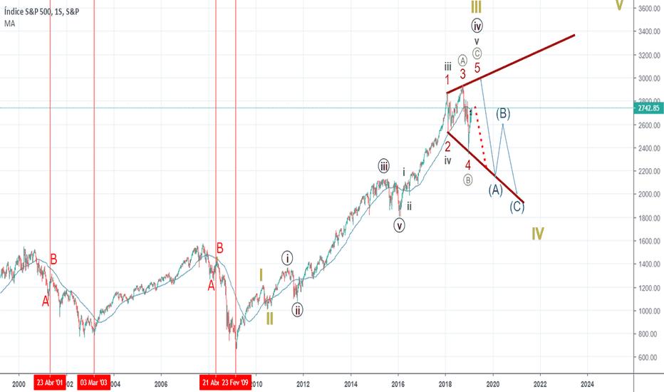 SPX: Correção em alargamento pode trazer mais volatilidade ao s&p500.