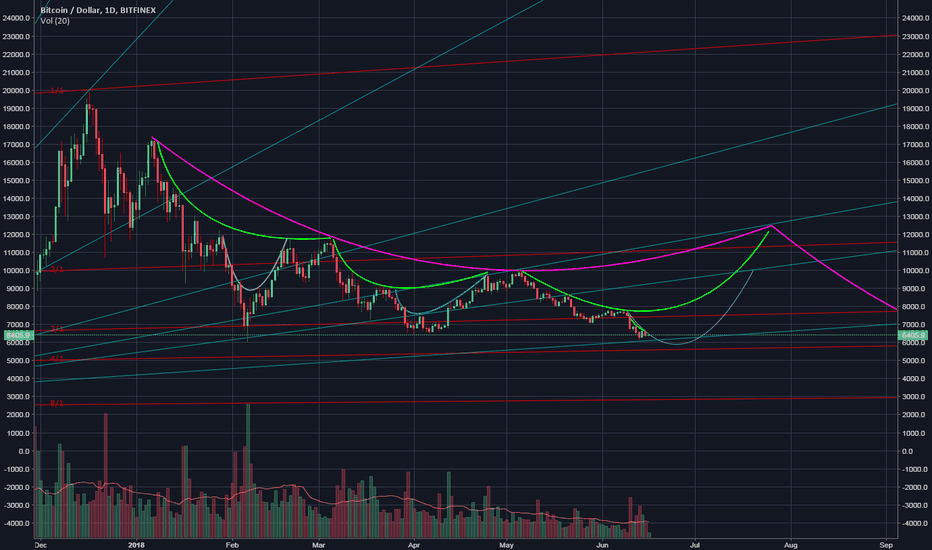 BTCUSD: An update or slightly alternative to my first idea.