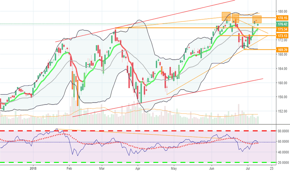QQQ: Trippe Top in Formation