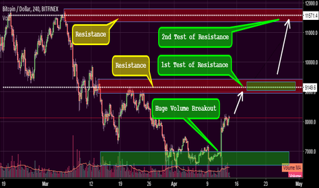 BTCUSD: BTC Playout . Major obstacles 9000$ , 12,000$