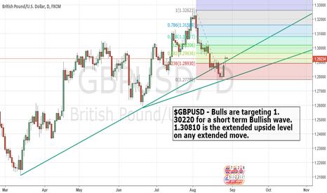 GBPUSD: $GBPUSD Bull signal