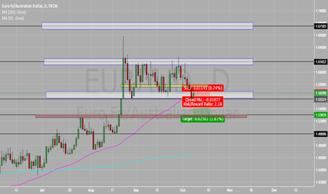 EURAUD: WHEN IT RAINS IT POURS