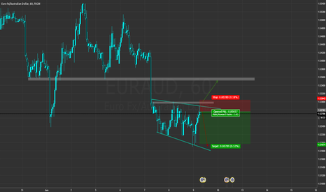 EURAUD: [H1] - Broadening wedge on EUR/AUD - possible short