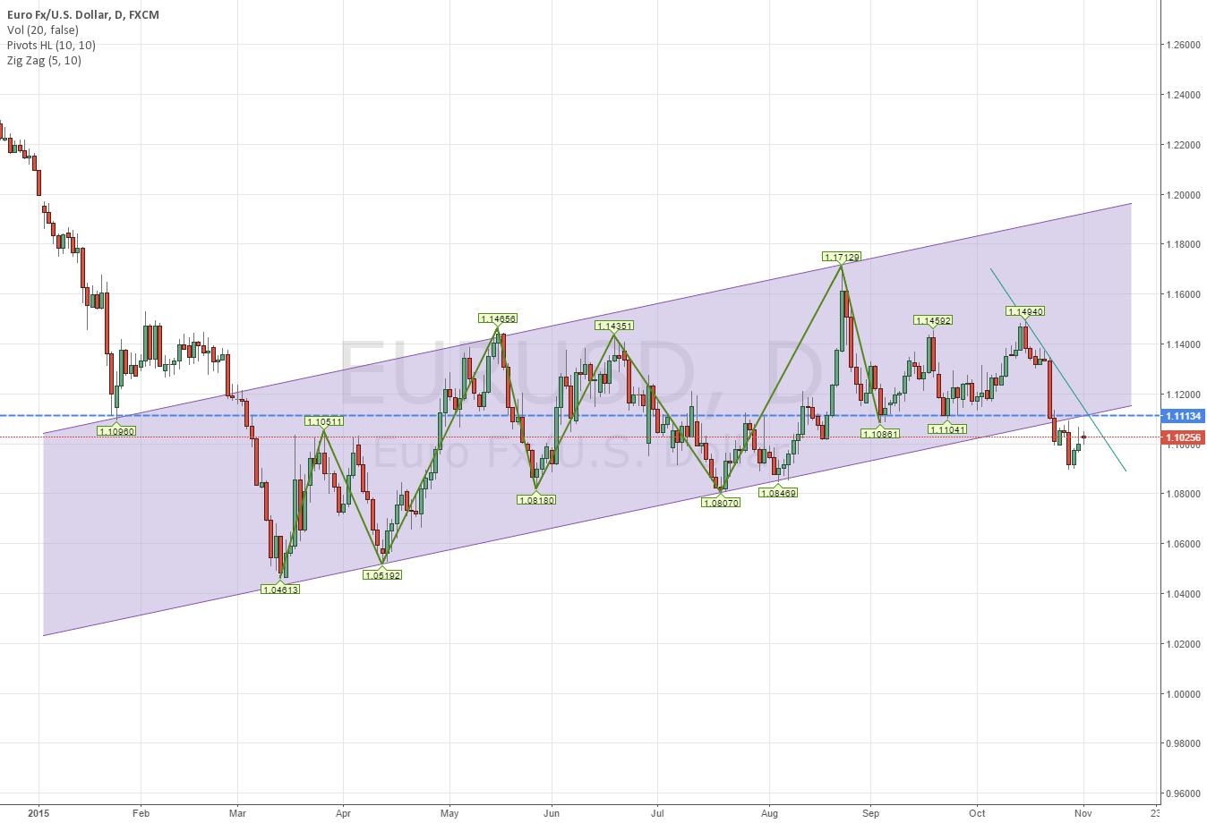 Tough Spot for EURUSD