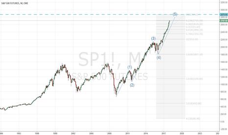 SP1!: sp500 short