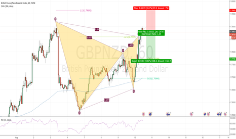 GBPNZD: Bearish Gartley in GBPNZD at market