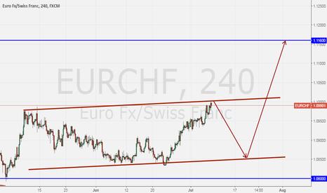 EURCHF: EURCHF is long but wait...