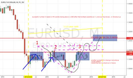 EURUSD: eurusd big cycle