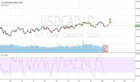 USDCAD: Bullish UC Trade Idea