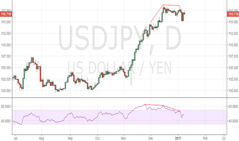 USDJPY: USD/JPY Forecast: Re-test of 115.00 likely