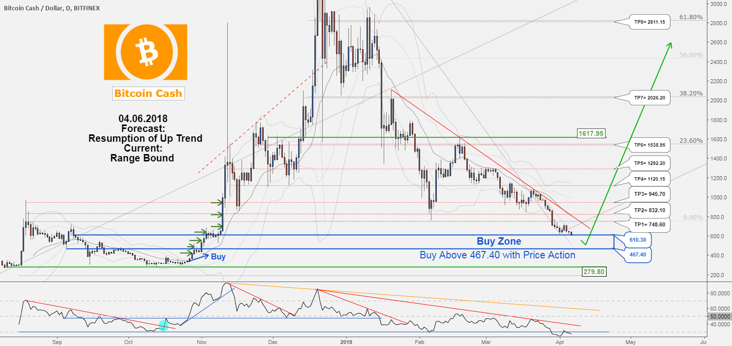 There is possibility for the resumption of uptrend in BCHUSD .!!