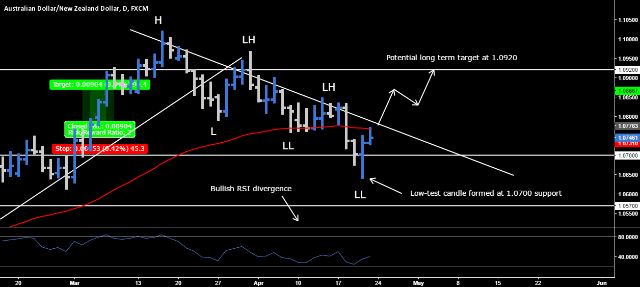 AUD.NZD - Long Opportunity