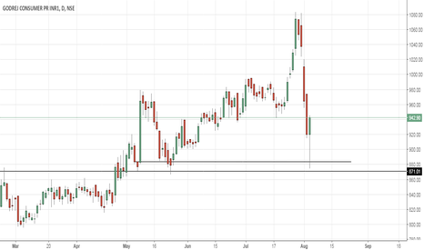 GODREJCP: GodrejCP Demand Zone