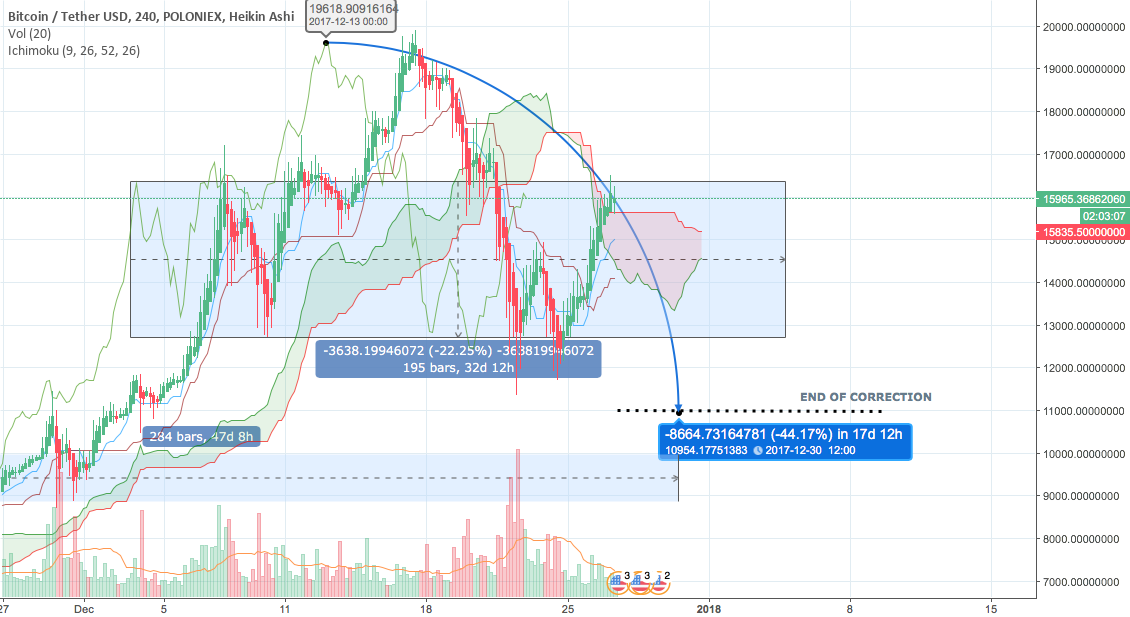 BTC -   OBSTRUCTION AHEAD  !!!