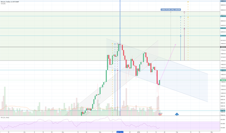 BTCUSD: Revised targets added,watch resistance at 18450 - 18452