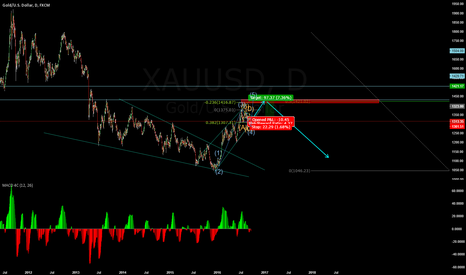 XAUUSD: Gold is going to hit 1400 guaranteed