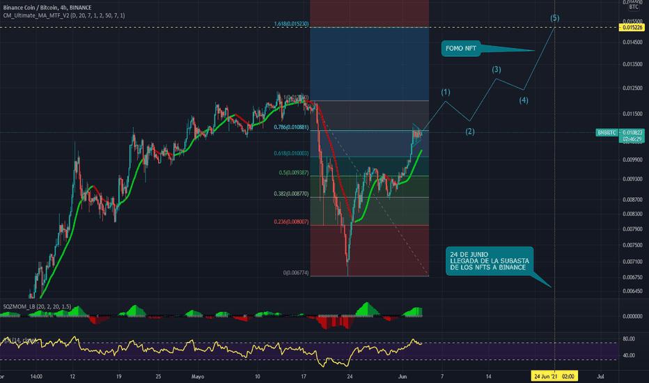 btcusd binance tradingview