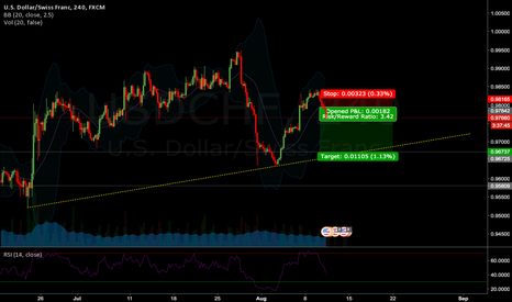 USDCHF: Short position opened on USDCHF