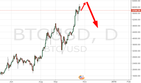 BTCUSD: BITCOIN IS EDGE OF CLIFF TO DROP