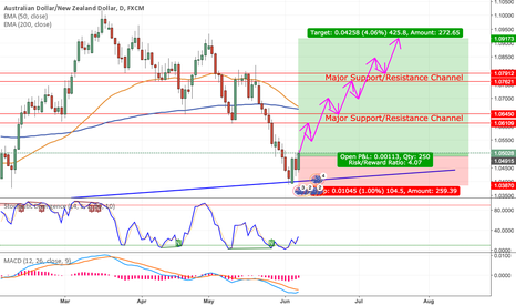 AUDNZD: Long AUDNZD Longterm Based on Weekly + 1D Charts for 400+ Pips!!