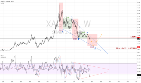 XAGUSD: Silver Lining Up For Dull Move | $XAG $USD $SILV #silver $XAU