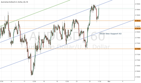 AUDUSD: Stay Long for Day Trader
