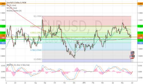 EURUSD: Long above a clear break of 1.1128