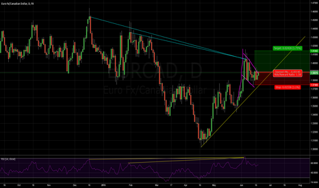 EURCAD: TDI Cross / Flag / Channel / Divergance 1D (90%)