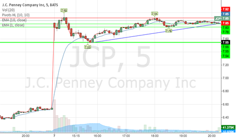 JCP: JCP Technical Analysis 1/7/15