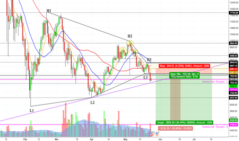 BTCUSD: Bitcoin Short to $4k ?