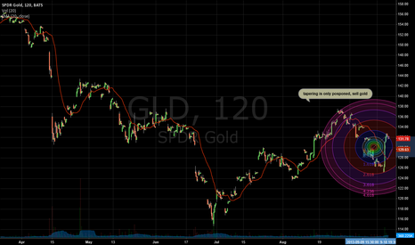 GLD: Sell Gold